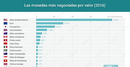Gráfico del día: las monedas más negociadas este año (por valor)