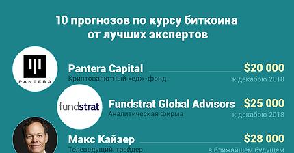 График дня: 10 прогнозов по курсу биткоина от лучших экспертов