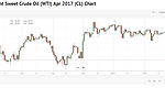 Oil price slips as Saudis reveal increased production