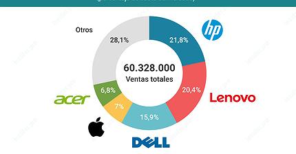 Gráfico del día: ¿Quién lidera el mercado de los ordenadores?