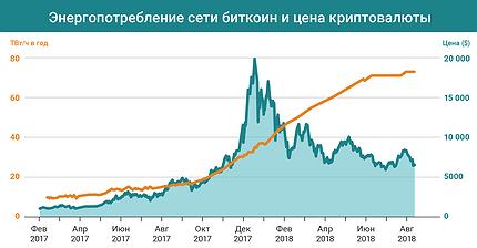 График дня: Пока цена биткоина падает, энергопотребление сети растет