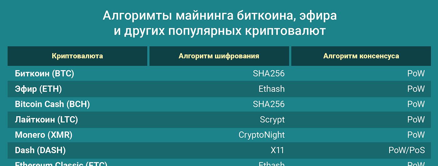 График дня: Алгоримты майнинга биткоина, эфира и других популярных криптовалют