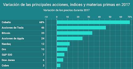 Gráfico del día: Variación de las principales acciones, índices y materias primas en 2017