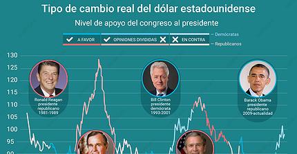 Gráfico del día: ¿Cómo cambia el dólar en función del presidente?