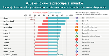 Gráfico del día: ¿Qué cosas le preocupan al mundo?