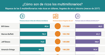 Gráfico del día: ¿Cómo de ricos son los multimillonarios?