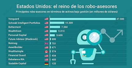 Gráfico del día: EE. UU. se convierte en el reino de los robo-asesores
