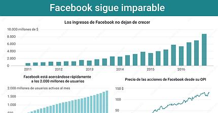 Gráfico del día: Facebook sigue imparable