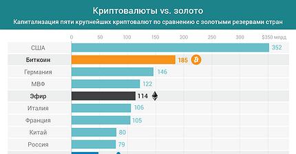 График дня: Криптовалюты vs. золото