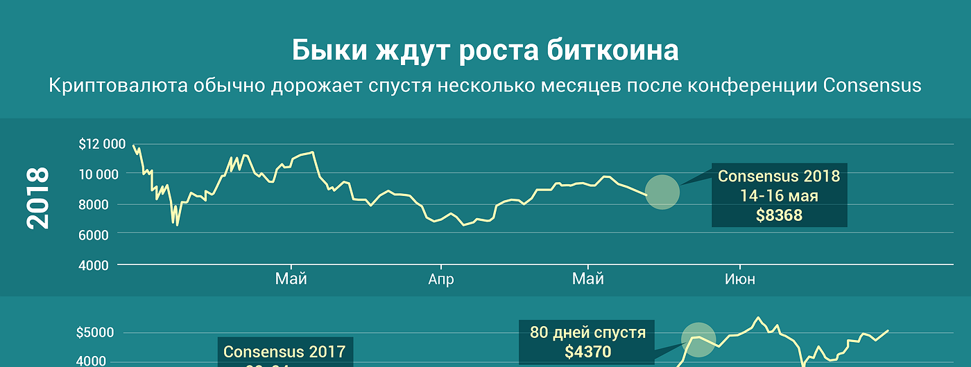 График дня: Быки ждут роста биткоина