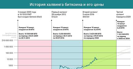 График дня: История халвинга биткоина и его цены