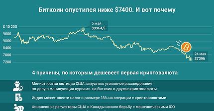 График дня: Биткоин опустился ниже $7400. И вот почему
