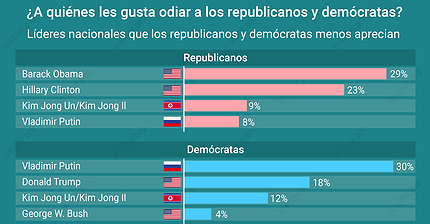 Gráfico del día: ¿A quiénes les gusta odiar a los republicanos y demócratas?