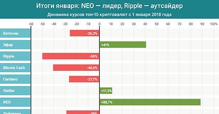 График дня: Итоги января: NEO — лидер, Ripple — аутсайдер