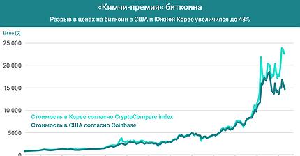 График дня: «Кимчи-премия» биткоина