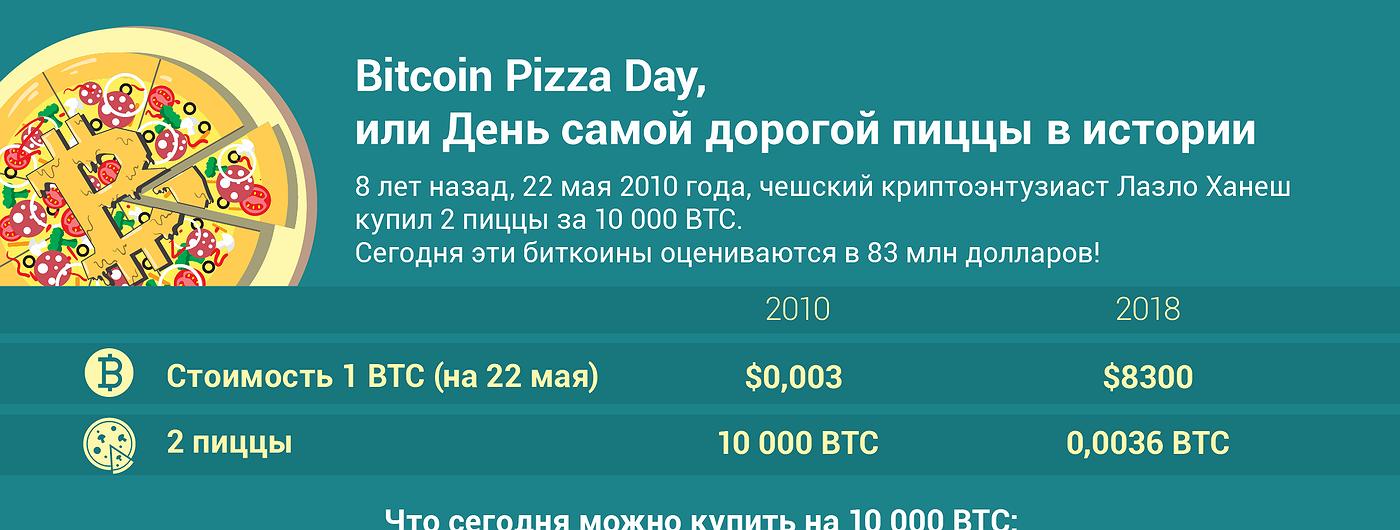 График дня: Bitcoin Pizza Day, или День самой дорогой пиццы в истории