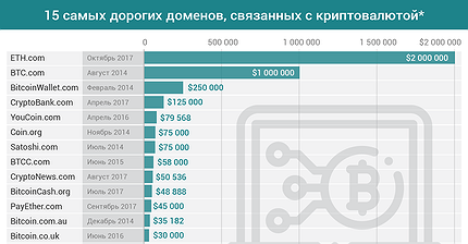 График дня: 15 самых дорогих доменов, связанных с криптовалютой