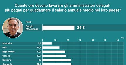 Marchionne guadagna lo stipendio medio annuale di un italiano in poco più di un giorno