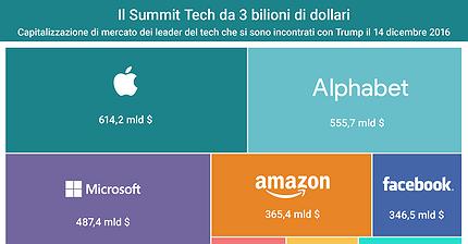 Il Summit Tech da 3 bilioni di dollari
