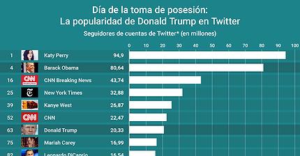 Gráfico del día: La popularidad de Donald Trump en Twitter
