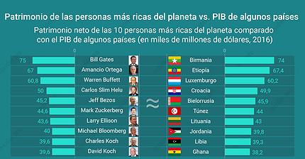 Gráfico del día: La gente más rica del mundo frente al PIB de algunos países