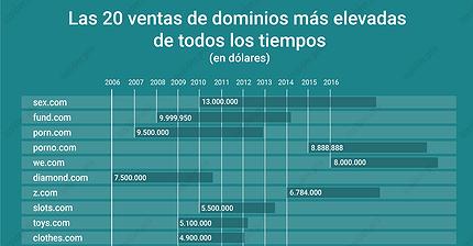 Gráfico del día: Las 20 ventas de dominios más elevadas