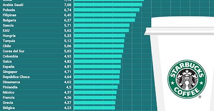 Gráfico del día: Un latte de  Starbucks es un lujo en algunos países
