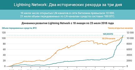 График дня: Lightning Network. Два исторических рекорда за три дня