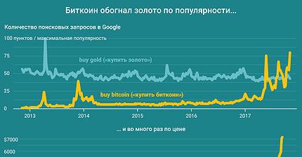 График дня: Биткоин обогнал золото по популярности