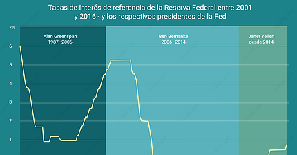 Gráfico del día: ¿Es el fin de las bajas tasas de interés?