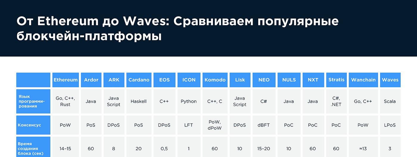 График дня: От Ethereum до Waves. Сравниваем популярные блокчейн-платформы