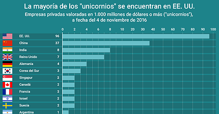 Gráfico del día: ¿En qué países se encuentran la mayoría de los unicornios?