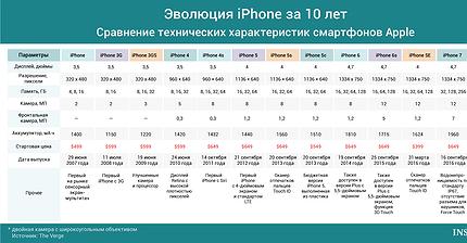 График дня: Эволюция iPhone за 10 лет