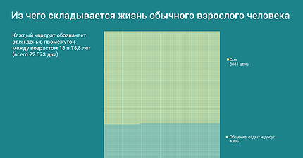 График дня: Из чего складывается жизнь обычного взрослого человека