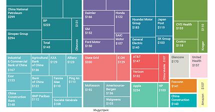 График дня: 50 крупнейших компаний мира по доходам