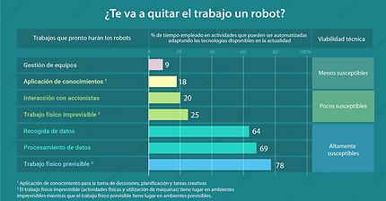 Infografía: ¿Va a robarte el trabajo un robot?