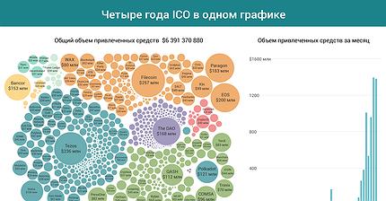 График дня: Эволюция ICO за четыре года