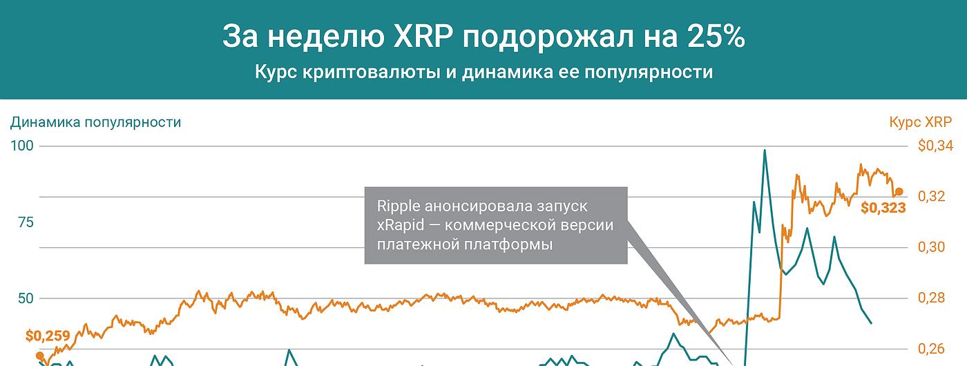 График дня: За неделю XRP подорожал на 25%