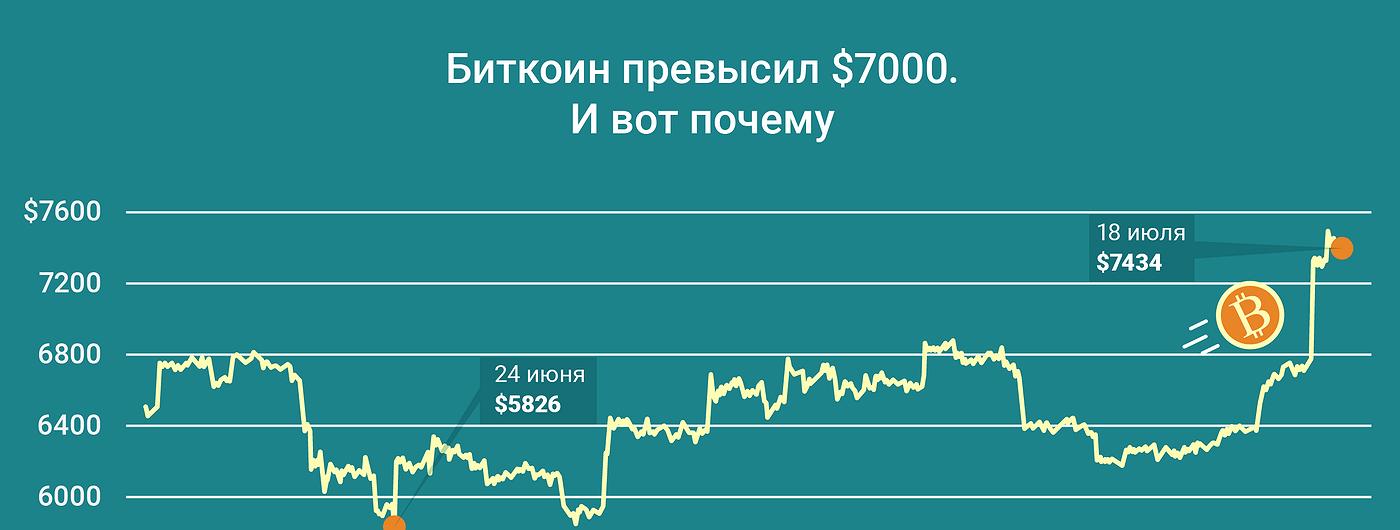 График дня: Биткоин превысил $7000. И вот почему