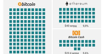 График дня: Как выглядит криптовалютный рынок объемом $400 млрд
