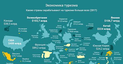 График дня: Экономика туризма