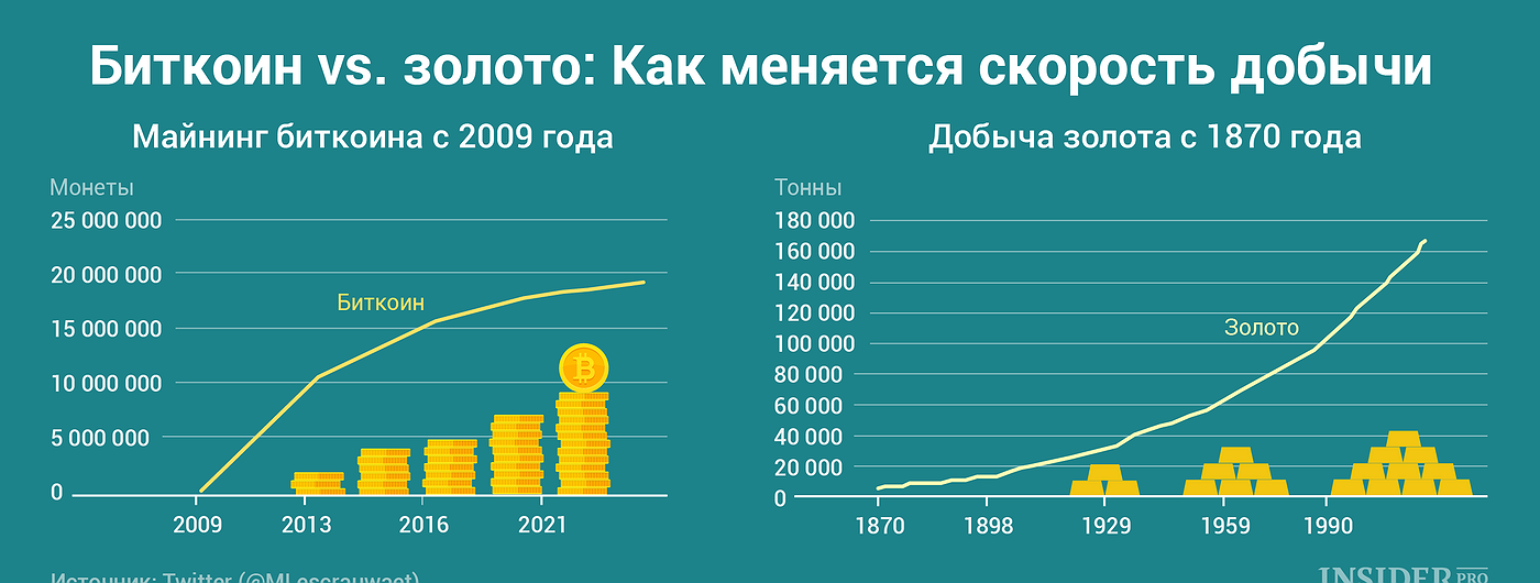 График дня: Биткоин vs. золото. Как меняется скорость добычи