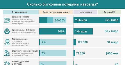График дня: Сколько биткоинов потеряны навсегда?