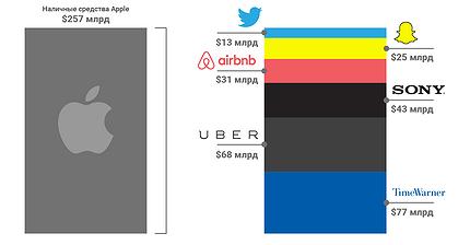 График дня: Что Apple может купить на свои миллиарды