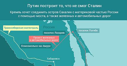 График дня: Путин построит то, что не смог Сталин