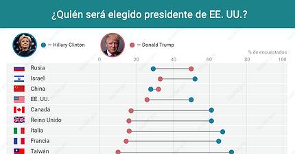 Gráfico del día: Trump vs Clinton: ¿Qué piensan en otros países?