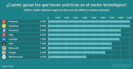 Gráfico del día: ¿Cuánto ganan los becarios de las empresas tecnológicas?