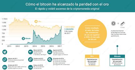 Gráfico del día: El difícil camino del bitcoin para alcanzar la paridad con el oro