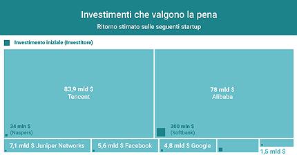 Investimenti che valgono la pena