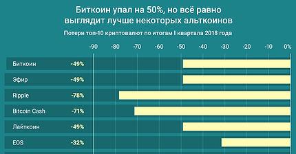 График дня: Биткоин упал на 50%, но всё равно выглядит лучше некоторых альткоинов